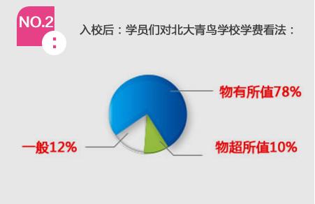 NO.2 入校后:学员们对北大青鸟学校学费看法: