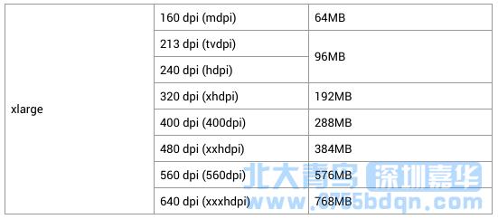 深圳嘉华安卓开教程之Bitmap内存占用计算