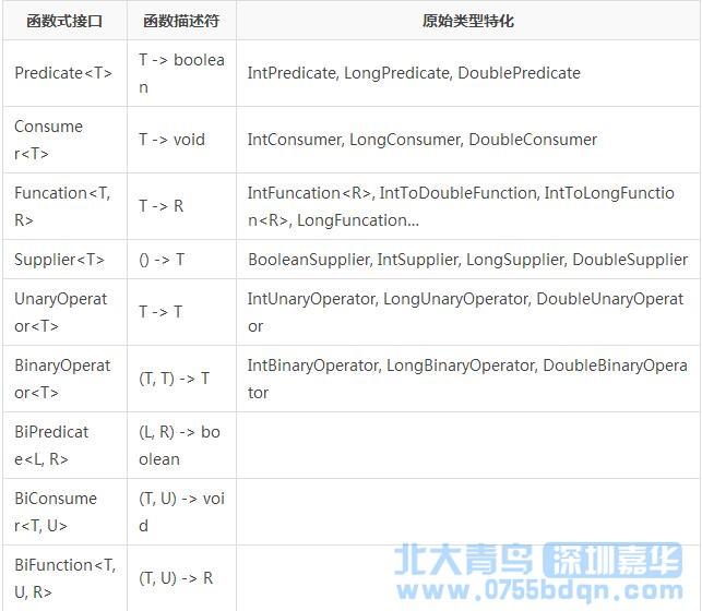 Java开发教程之Java8 新特性Lambda 表达式介绍3