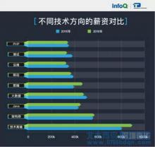 珠海北大青鸟:IT互联网哪类职位最高薪?